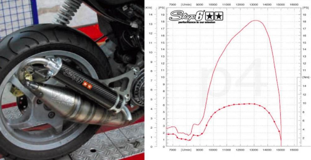 Stage6 R1400 Test